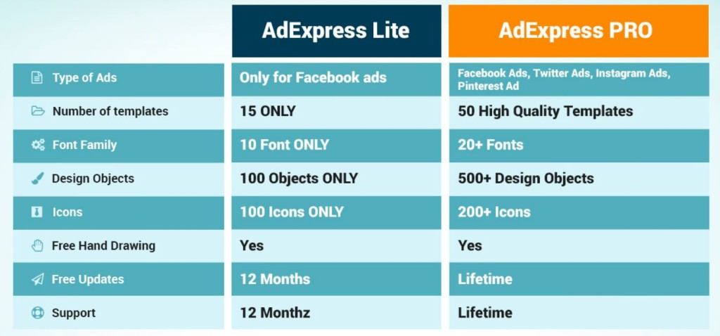 adexpress review pricing table