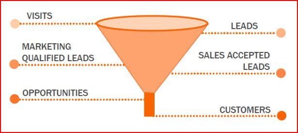 monetize your blog sales funnel