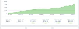 Shopfiy affiliates passive income