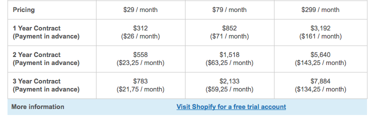 drop ship lifestyle review shopify pricing