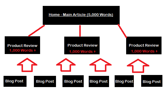 Amazon Niche Sites Website Structure